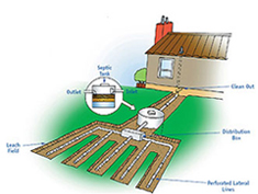 Septic Tank Cleaning & Care Services